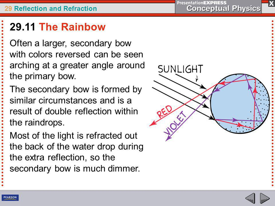 29 Reflection and Refraction Often a larger, secondary bow with colors reversed can be seen arching at a greater angle around the primary bow.