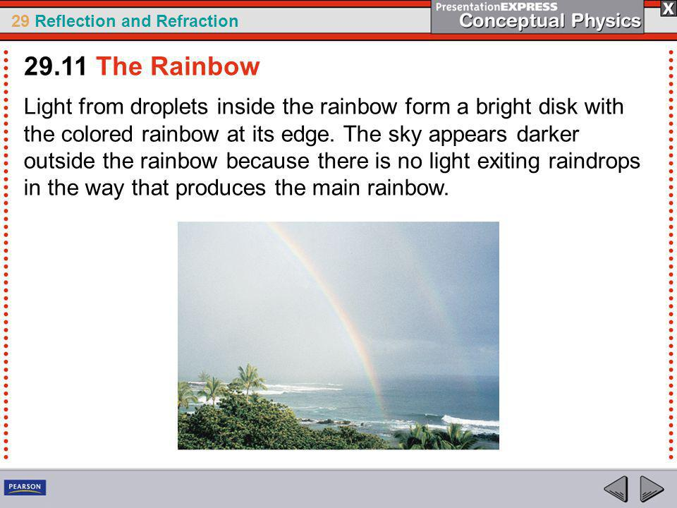 29 Reflection and Refraction Light from droplets inside the rainbow form a bright disk with the colored rainbow at its edge.