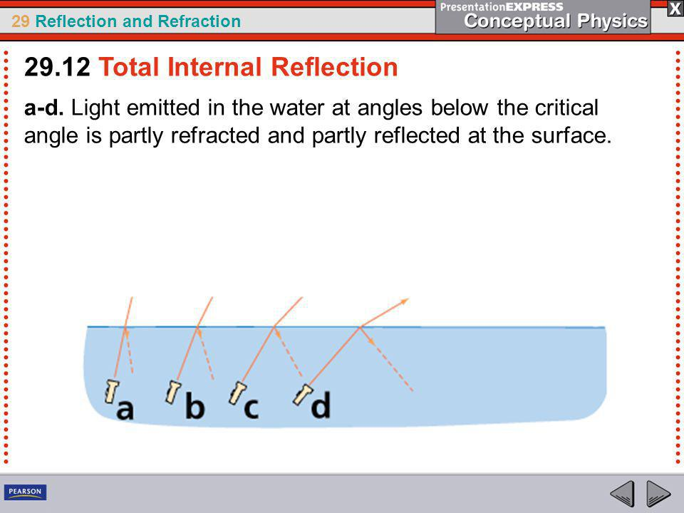 29 Reflection and Refraction a-d.
