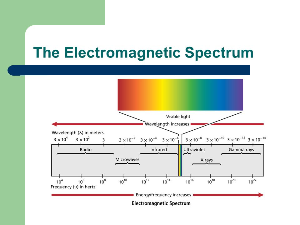 Wave Model of Light Much evidence supports the idea that light, or any EM radiation, is a form of energy that travels through space as a wave.