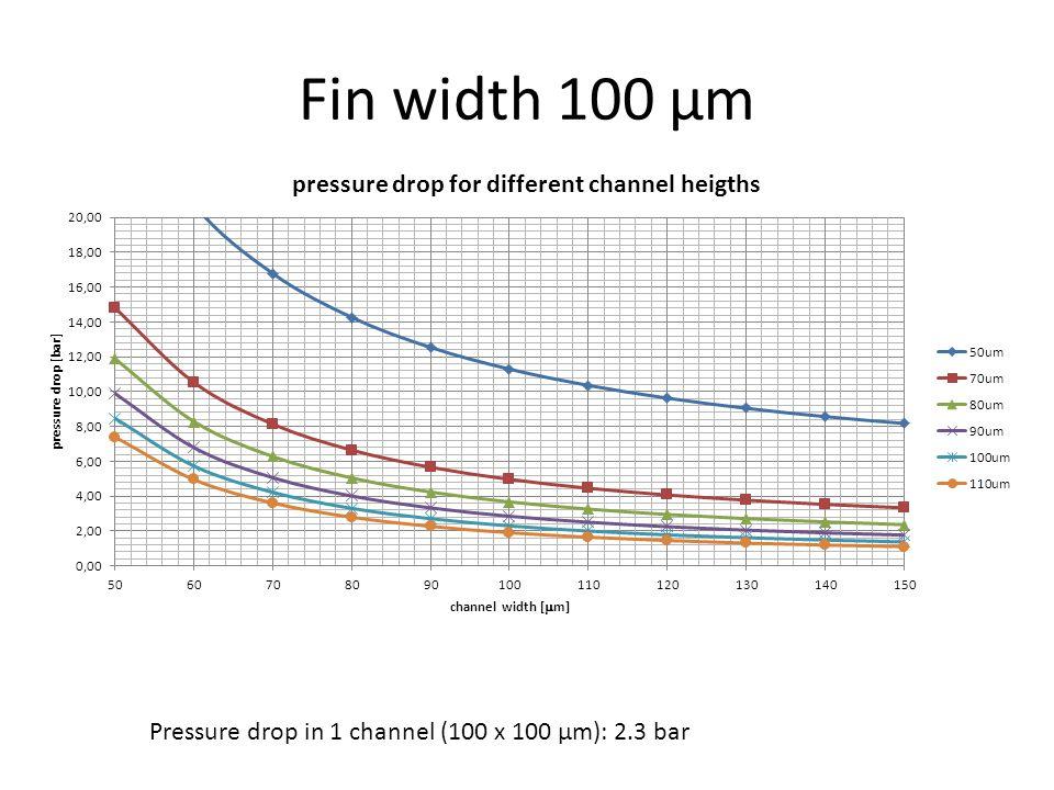 Pressure drop in 1 channel (100 x 100 µm): 2.3 bar Fin width 100 µm