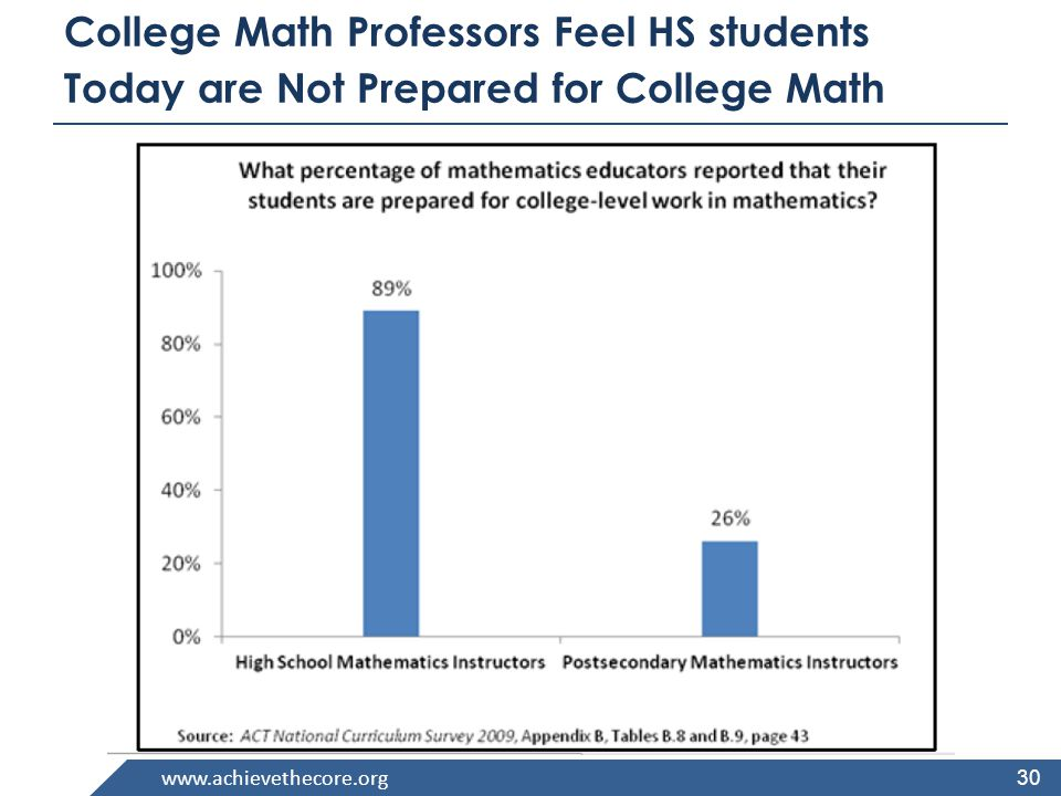 www.achievethecore.org College Math Professors Feel HS students Today are Not Prepared for College Math 30