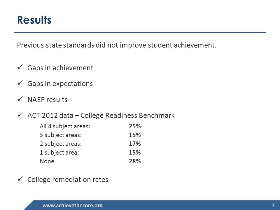 www.achievethecore.org Results Previous state standards did not improve student achievement.