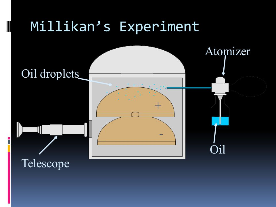 Millikan's Oil Drop  JJ Thomson used the cathode ray to find the mass to charge ratio of an electron.