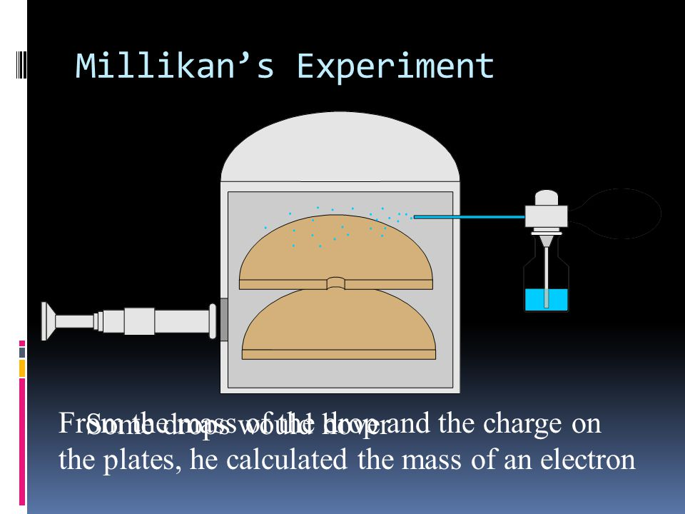 Millikan's Experiment X-rays X-rays give some electrons a charge.