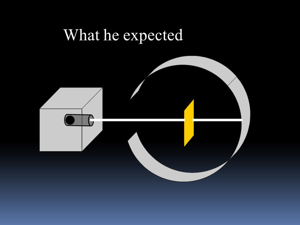 He Expected  The alpha particles to pass through without changing direction very much.