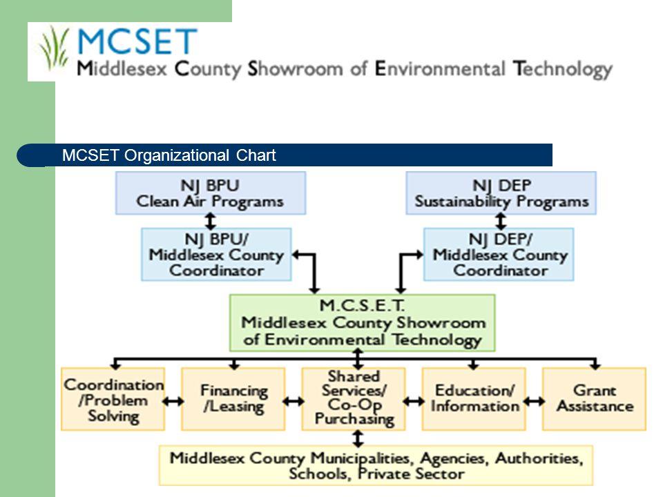 MCSET Organizational Chart