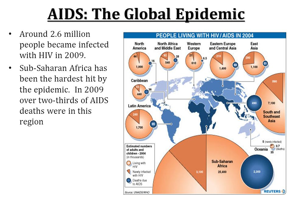 AIDS: The Global Epidemic Around 2.6 million people became infected with HIV in 2009.