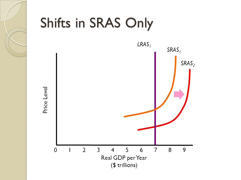 SRAS 2 Shifts in SRAS Only Price Level Real GDP per Year ($ trillions) LRAS 1 SRAS 1