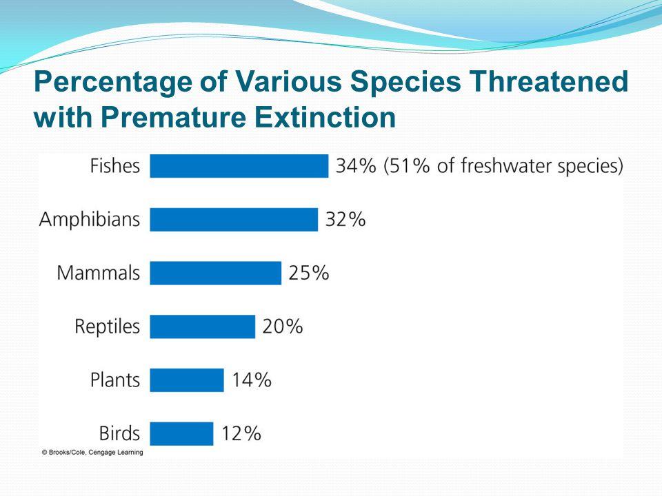 If Species Become Extinct.