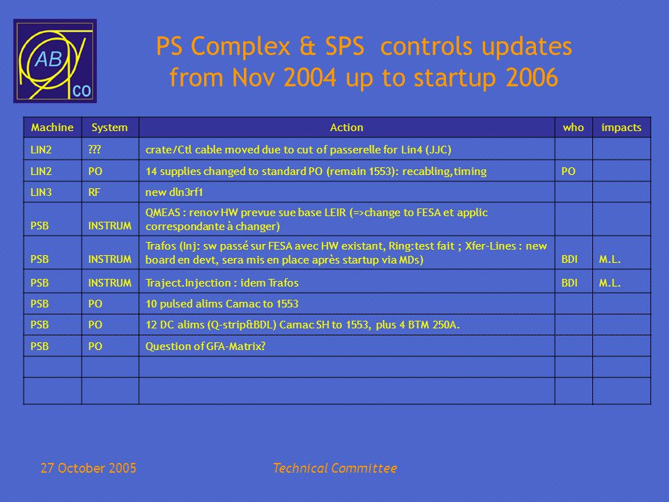 27 October 2005Technical Committee PS Complex & SPS controls updates from Nov 2004 up to startup 2006 MachineSystemActionwhoimpacts LIN2 crate/Ctl cable moved due to cut of passerelle for Lin4 (JJC) LIN2PO14 supplies changed to standard PO (remain 1553): recabling,timingPO LIN3RFnew dln3rf1 PSBINSTRUM QMEAS : renov HW prevue sue base LEIR (=>change to FESA et applic correspondante à changer) PSBINSTRUM Trafos (Inj: sw passé sur FESA avec HW existant, Ring:test fait ; Xfer-Lines : new board en devt, sera mis en place après startup via MDs)BDIM.L.