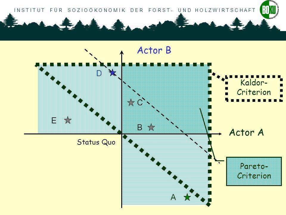 I N S T I T U T F Ü R S O Z I O Ö K O N O M I K D E R F O R S T - U N D H O L Z W I R T S C H A F T Karl Hogl, September 2003 A Actor A Actor B Status Quo Kaldor- Criterion Pareto- Criterion A B C E D