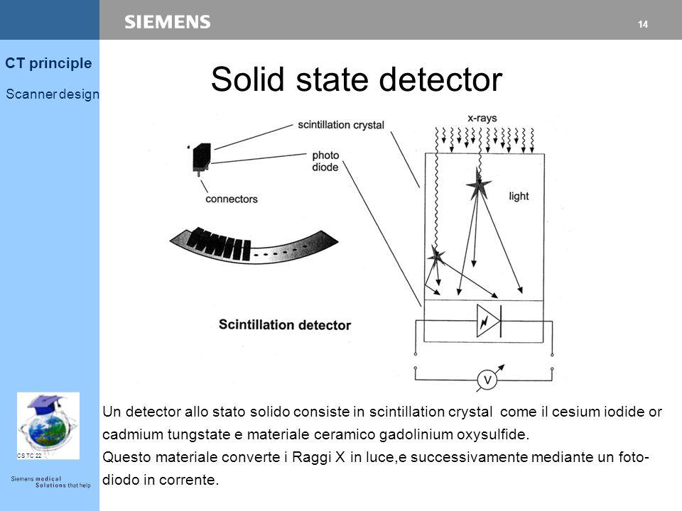 13 CT principle Scanner design CS TC 22 Solid state detector