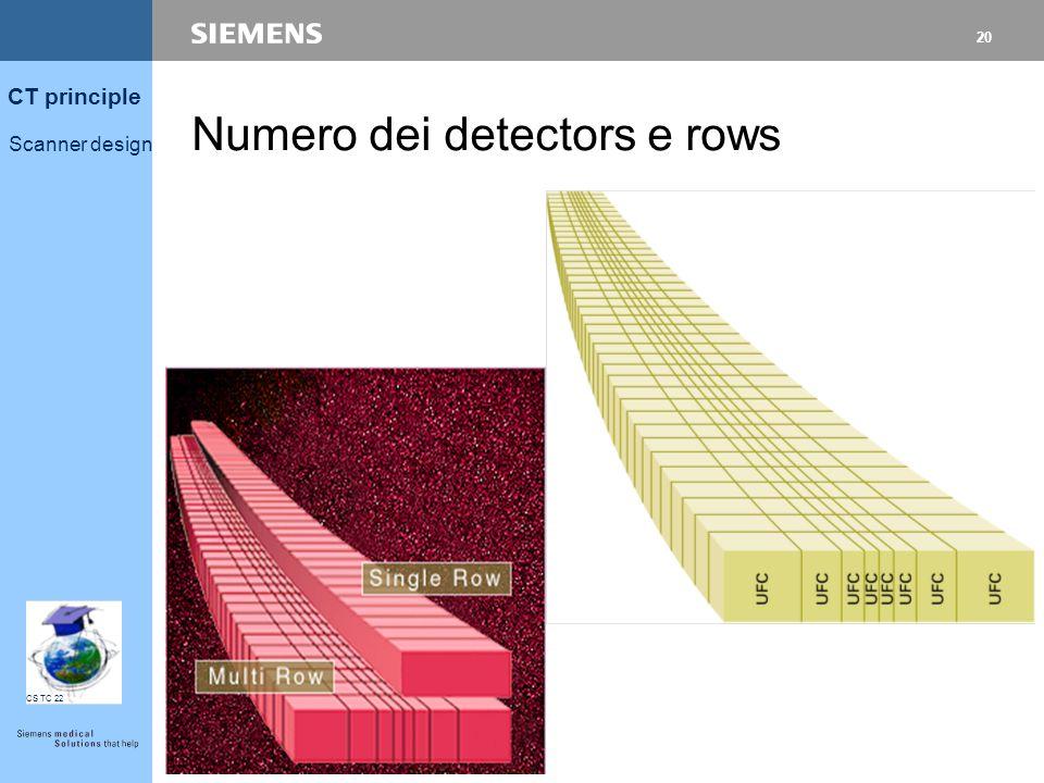 19 CT principle Scanner design CS TC 22 Tipico per Scanner di 3 generazione: w Lower range scanners: 400-600 detectors.