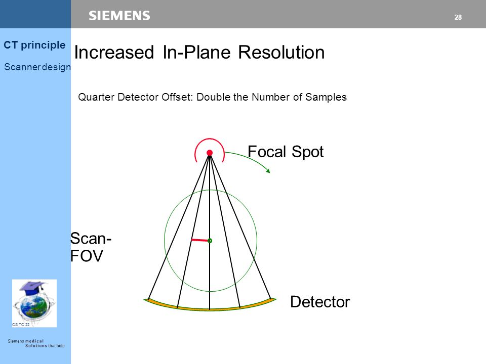 27 CT principle Scanner design CS TC 22 Increased In-Plane Resolution Focal Spot Detector Flying Focal Spot: Double the Number of Samples Scan- FOV