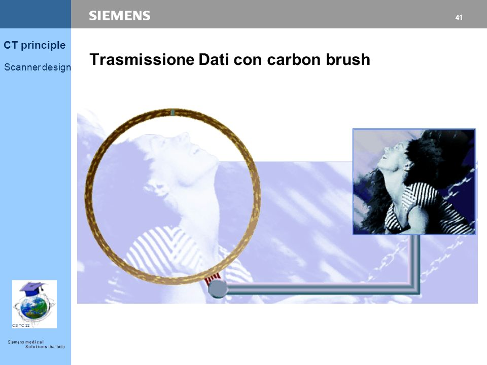 40 CT principle Scanner design CS TC 22 Rotazione no belt