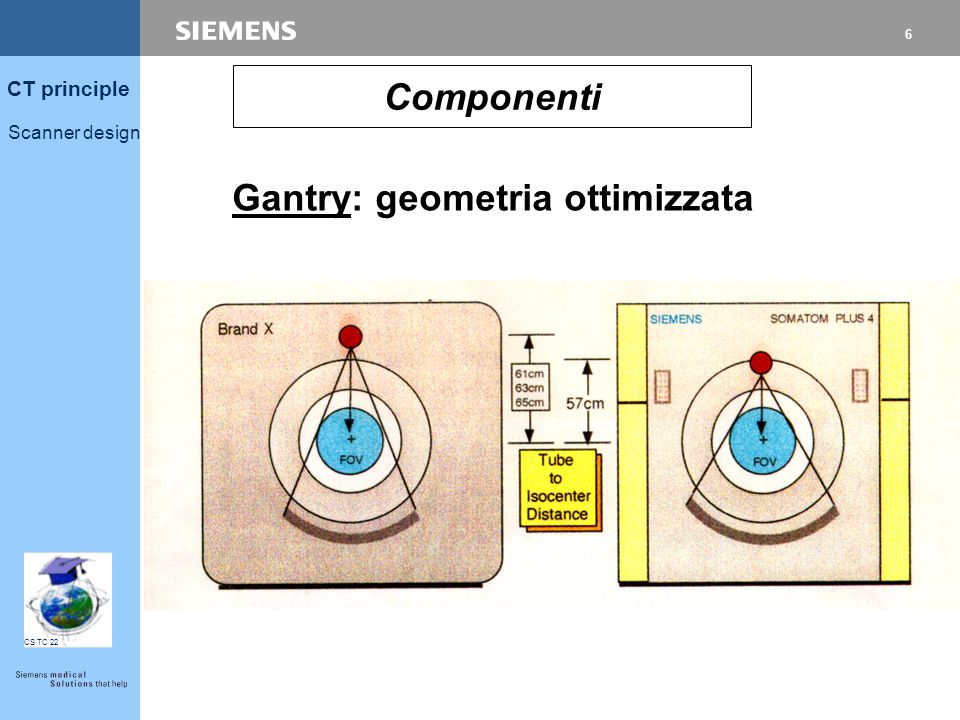 5 CT principle Scanner design CS TC 22 Scatter radiation