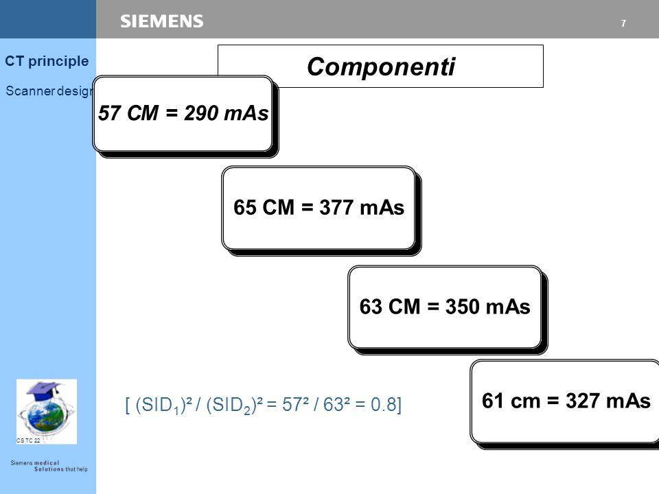 6 CT principle Scanner design CS TC 22 Gantry: geometria ottimizzata Componenti