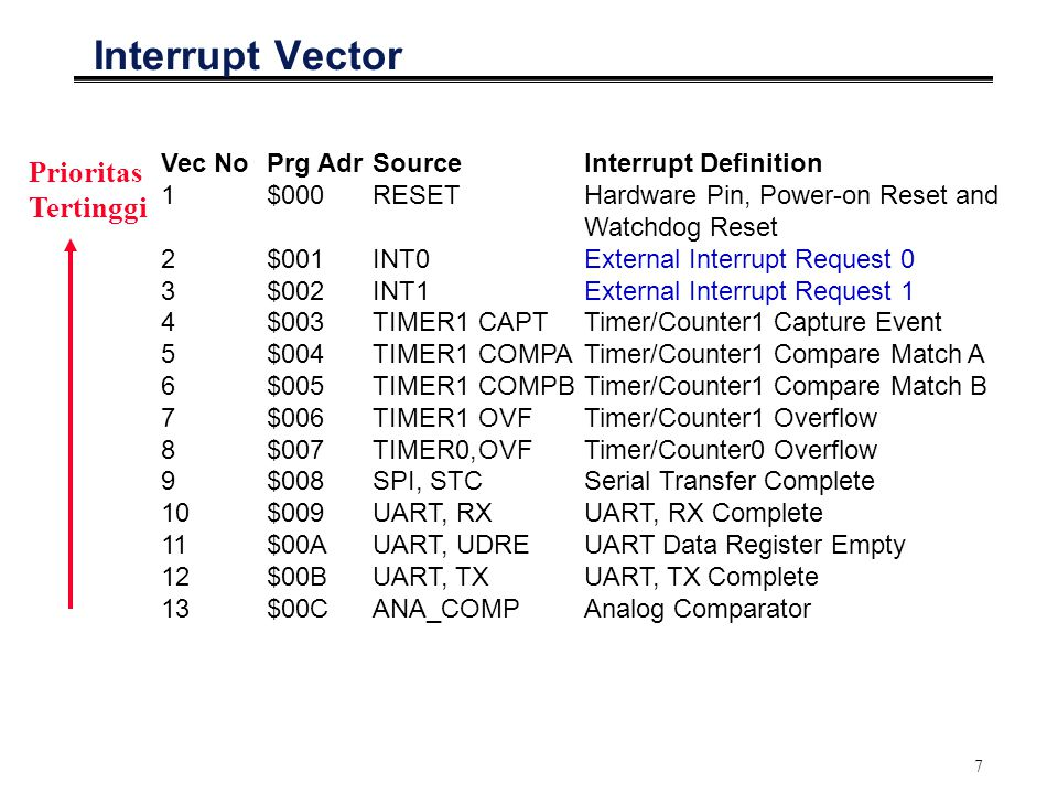 7 Interrupt Vector Vec NoPrg AdrSourceInterrupt Definition 1 $000 RESET Hardware Pin, Power-on Reset and Watchdog Reset 2 $001 INT0 External Interrupt Request 0 3 $002 INT1 External Interrupt Request 1 4 $003 TIMER1CAPT Timer/Counter1 Capture Event 5 $004 TIMER1COMPATimer/Counter1 Compare Match A 6 $005 TIMER1COMPB Timer/Counter1 Compare Match B 7 $006 TIMER1OVF Timer/Counter1 Overflow 8 $007 TIMER0,OVF Timer/Counter0 Overflow 9$008SPI, STCSerial Transfer Complete 10 $009 UART, RX UART, RX Complete 11 $00A UART, UDRE UART Data Register Empty 12 $00B UART, TX UART, TX Complete 13 $00C ANA_COMP Analog Comparator Prioritas Tertinggi