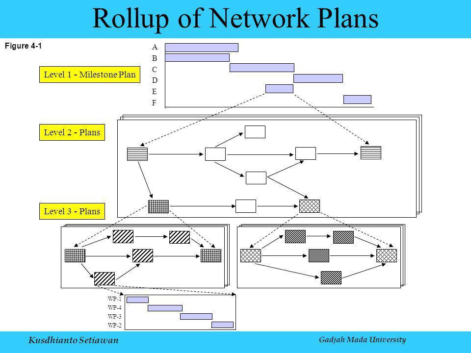 Kusdhianto Setiawan Gadjah Mada University Figure 4-1 Rollup of Network Plans WP-2 A B C D E F WP-1 WP-4 WP-3 Level 1 - Milestone Plan Level 2 - Plans Level 3 - Plans