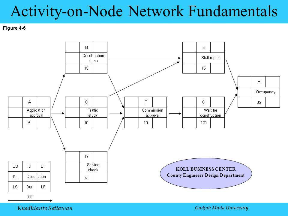 Kusdhianto Setiawan Gadjah Mada University Figure 4-6 Activity-on-Node Network Fundamentals KOLL BUSINESS CENTER County Engineers Design Department EF