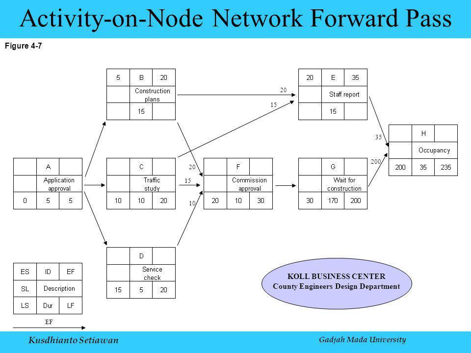 Kusdhianto Setiawan Gadjah Mada University Figure 4-7 Activity-on-Node Network Forward Pass EF KOLL BUSINESS CENTER County Engineers Design Department 20 15 20 15 10 200 35