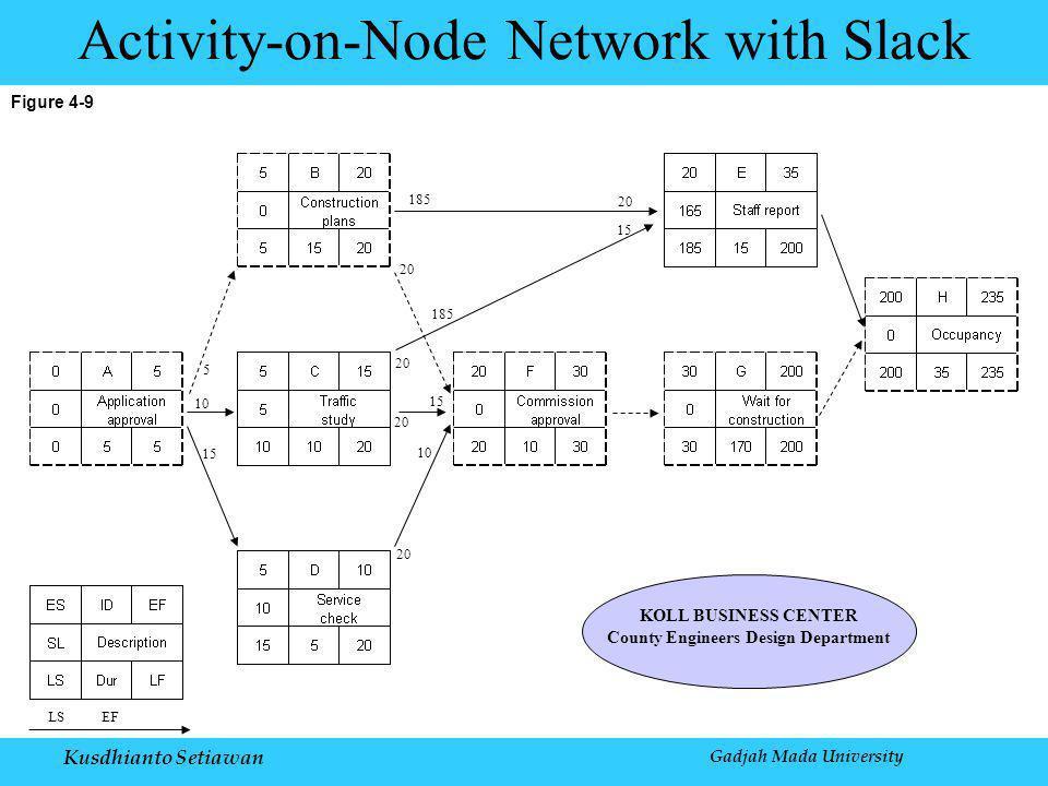 Kusdhianto Setiawan Gadjah Mada University Figure 4-9 Activity-on-Node Network with Slack LS EF KOLL BUSINESS CENTER County Engineers Design Department 20 15 185 10 15 5 20 10 20 15