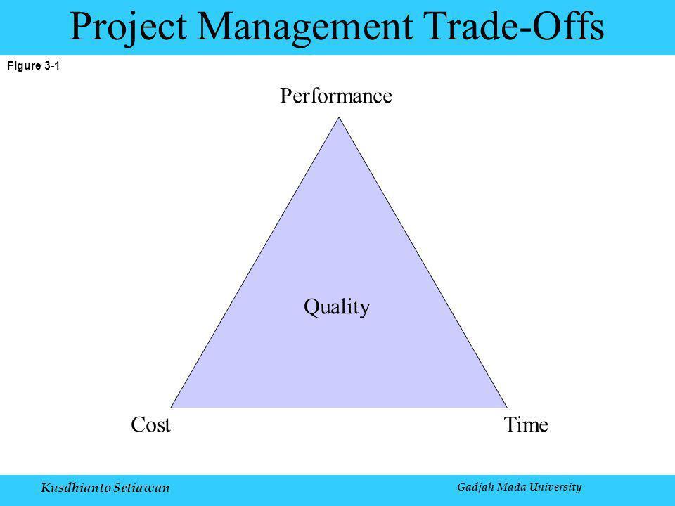 Kusdhianto Setiawan Gadjah Mada University Figure 3-1 Project Management Trade-Offs Performance Quality CostTime