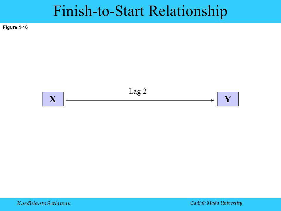 Kusdhianto Setiawan Gadjah Mada University Figure 4-16 Finish-to-Start Relationship XY Lag 2