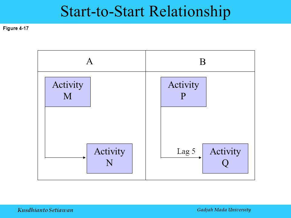Kusdhianto Setiawan Gadjah Mada University Figure 4-17 Start-to-Start Relationship Activity M Activity N Activity P Activity Q Lag 5 A B