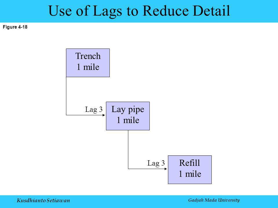 Kusdhianto Setiawan Gadjah Mada University Figure 4-18 Use of Lags to Reduce Detail Trench 1 mile Lay pipe 1 mile Lag 3 Refill 1 mile Lag 3