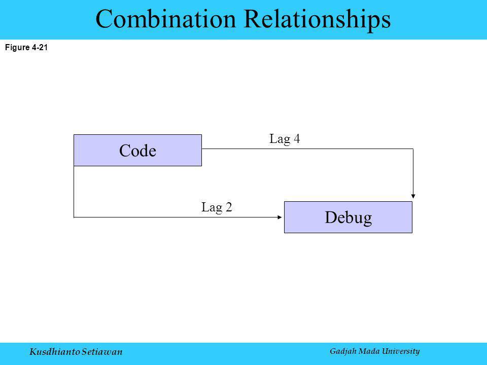 Kusdhianto Setiawan Gadjah Mada University Figure 4-21 Combination Relationships Lag 2 Code Debug Lag 4