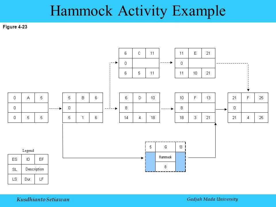Kusdhianto Setiawan Gadjah Mada University Figure 4-23 Hammock Activity Example Legend