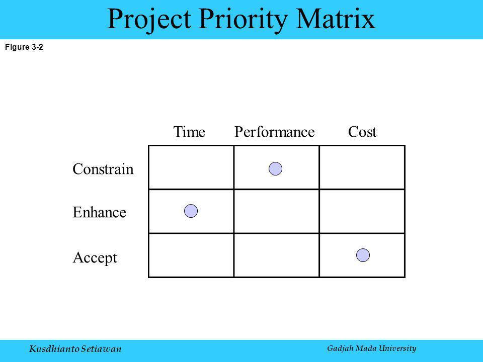 Kusdhianto Setiawan Gadjah Mada University Figure 3-2 Project Priority Matrix Constrain Enhance Accept TimePerformanceCost
