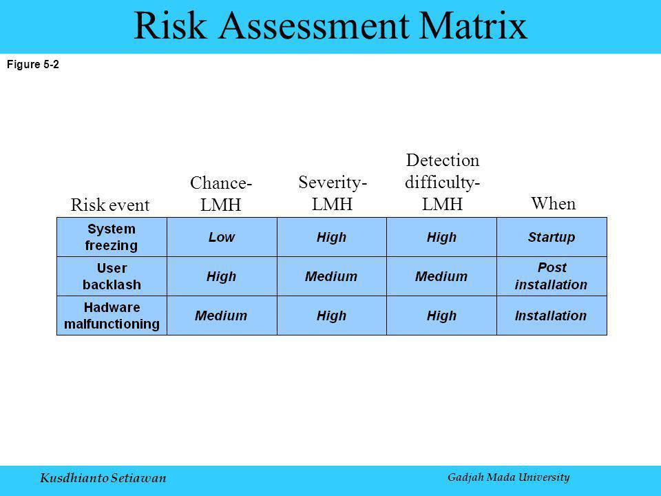 Kusdhianto Setiawan Gadjah Mada University Figure 5-2 Risk Assessment Matrix Risk event Chance- LMH Severity- LMH Detection difficulty- LMH When