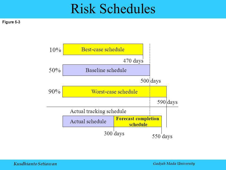 Kusdhianto Setiawan Gadjah Mada University Figure 5-3 Risk Schedules Best-case schedule Baseline schedule Worst-case schedule Actual schedule Forecast completion schedule 10% 50% 90% 470 days 500 days 590 days 550 days 300 days Actual tracking schedule