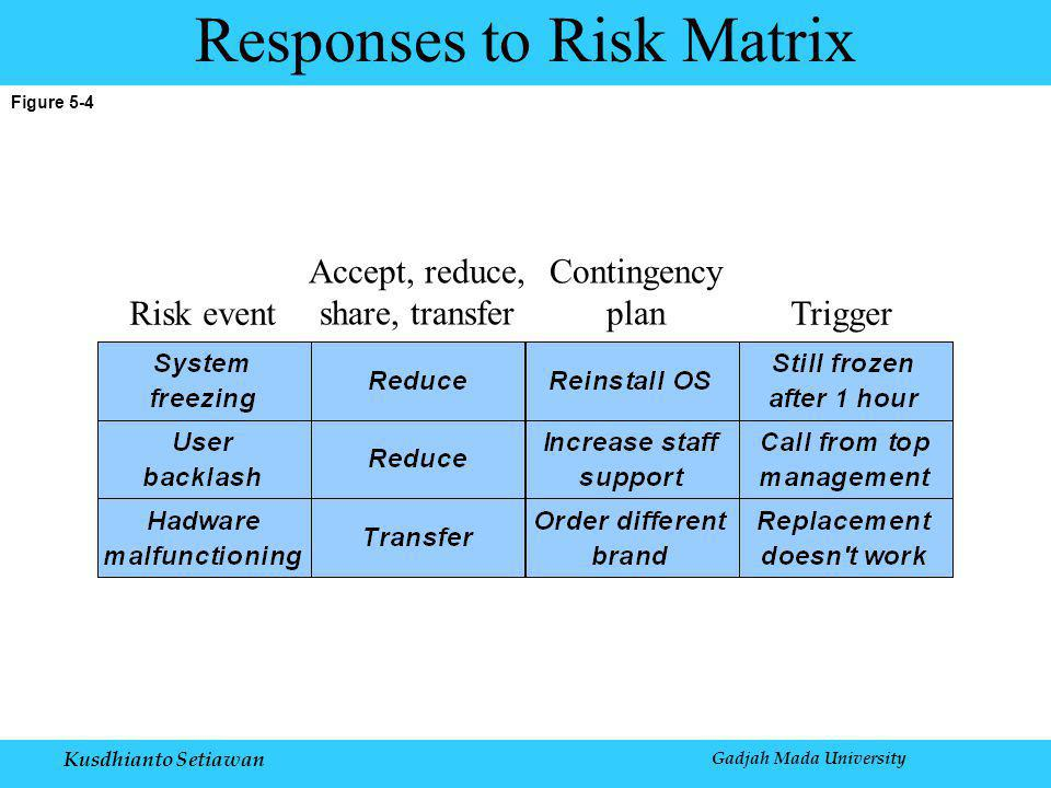 Kusdhianto Setiawan Gadjah Mada University Figure 5-4 Responses to Risk Matrix Risk event Accept, reduce, share, transfer Contingency plan Trigger