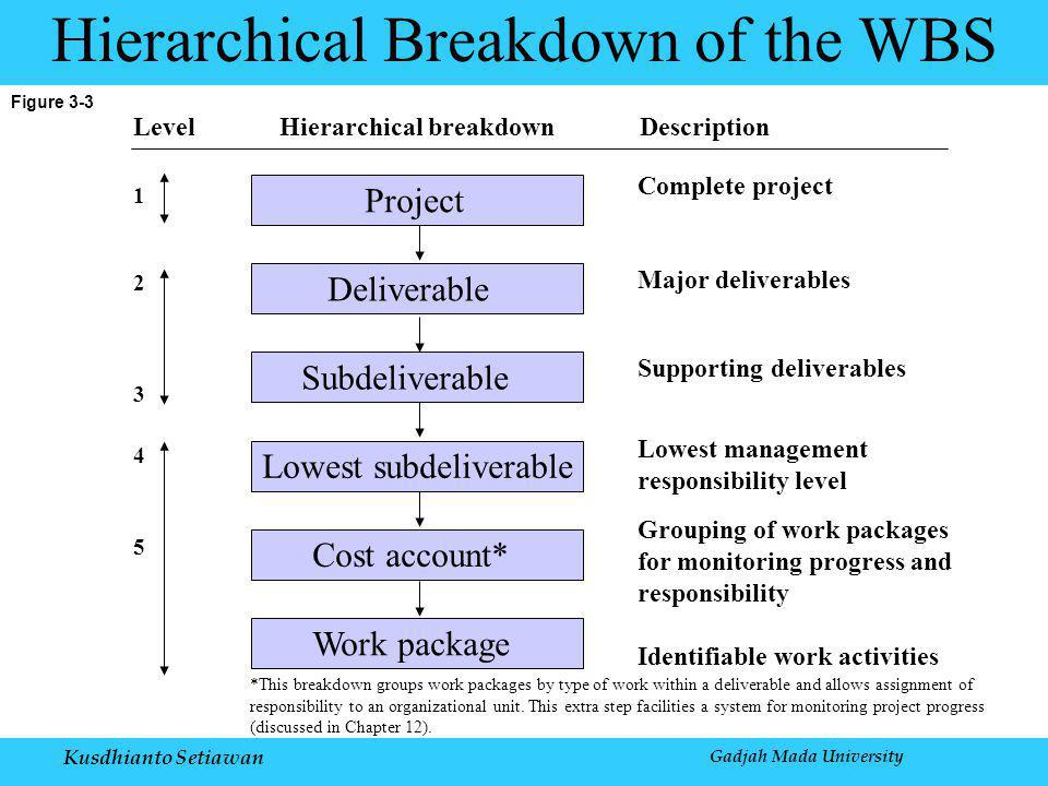 Kusdhianto Setiawan Gadjah Mada University Figure 3-3 Hierarchical Breakdown of the WBS 1 2 3 4 Project Deliverable Subdeliverable Lowest subdeliverable Cost account* Work package 5 Complete project Major deliverables Supporting deliverables Lowest management responsibility level Grouping of work packages for monitoring progress and responsibility Identifiable work activities LevelHierarchical breakdownDescription *This breakdown groups work packages by type of work within a deliverable and allows assignment of responsibility to an organizational unit.
