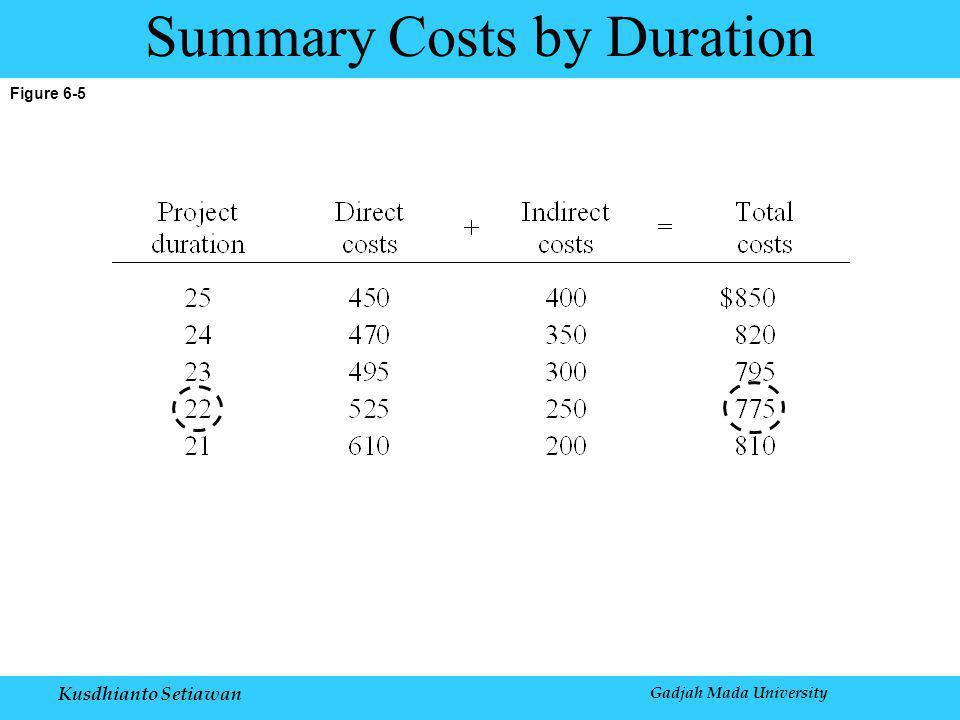 Kusdhianto Setiawan Gadjah Mada University Figure 6-5 Summary Costs by Duration