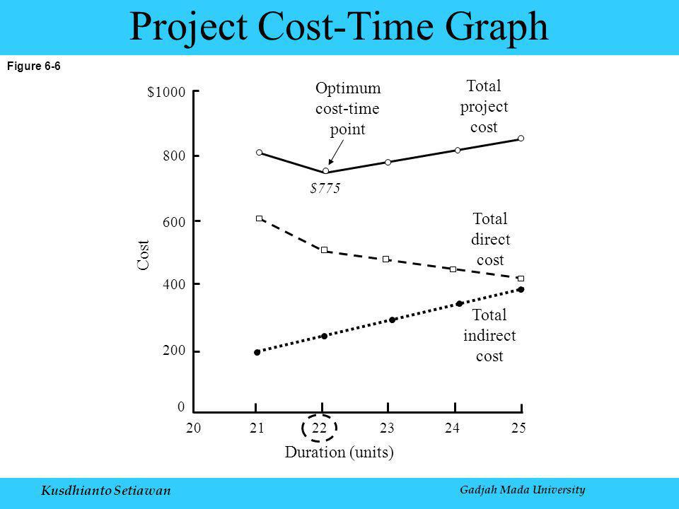 Kusdhianto Setiawan Gadjah Mada University Figure 6-6 Project Cost-Time Graph $1000 800 600 400 200 0 202122232425 $775 Duration (units) Total indirect cost Total direct cost Total project cost Optimum cost-time point Cost