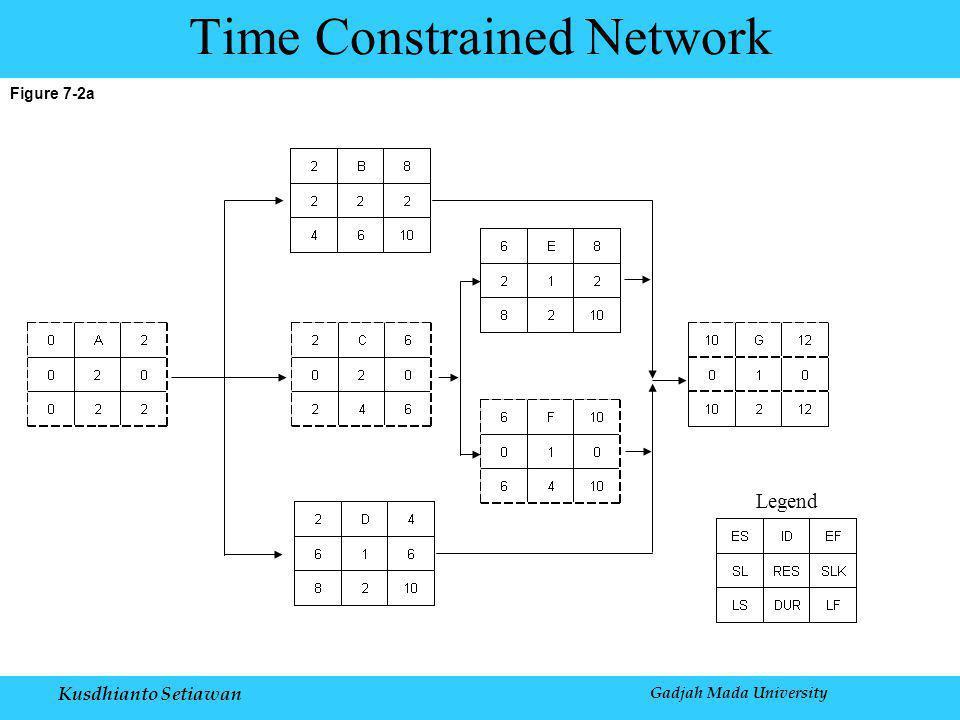 Kusdhianto Setiawan Gadjah Mada University Figure 7-2a Time Constrained Network Legend