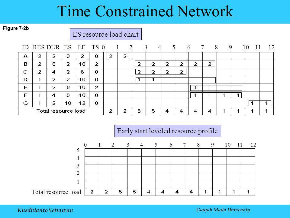 Kusdhianto Setiawan Gadjah Mada University Figure 7-2b Time Constrained Network IDRESDURESLFTS0123456789101112 0123456789101112 5 4 3 2 1 Total resource load Early start leveled resource profile ES resource load chart