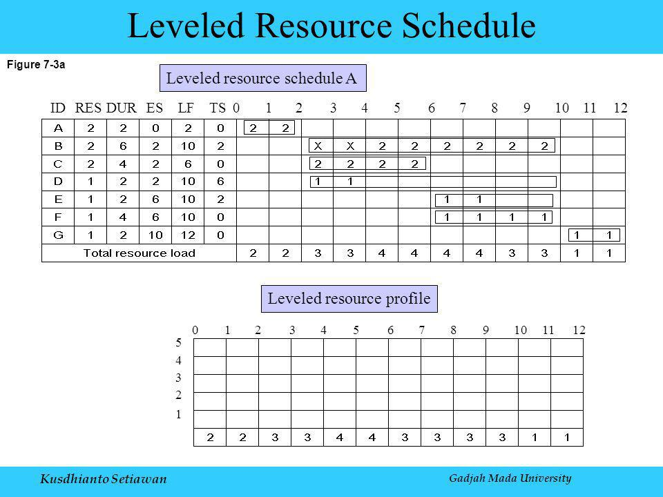 Kusdhianto Setiawan Gadjah Mada University Figure 7-3a Leveled Resource Schedule IDRESDURESLFTS0123456789101112 0123456789101112 5 4 3 2 1 Leveled resource profile Leveled resource schedule A