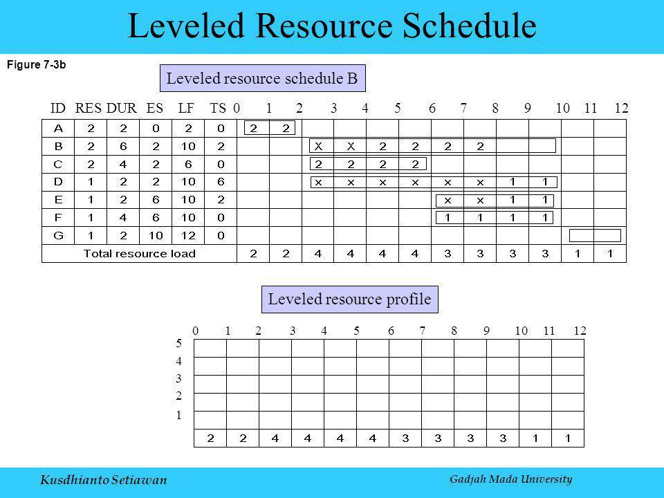 Kusdhianto Setiawan Gadjah Mada University Figure 7-3b Leveled Resource Schedule IDRESDURESLFTS0123456789101112 0123456789101112 5 4 3 2 1 Leveled resource profile Leveled resource schedule B
