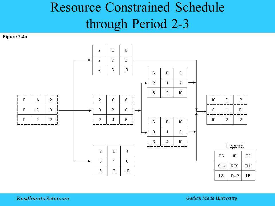 Kusdhianto Setiawan Gadjah Mada University Figure 7-4a Resource Constrained Schedule through Period 2-3 Legend