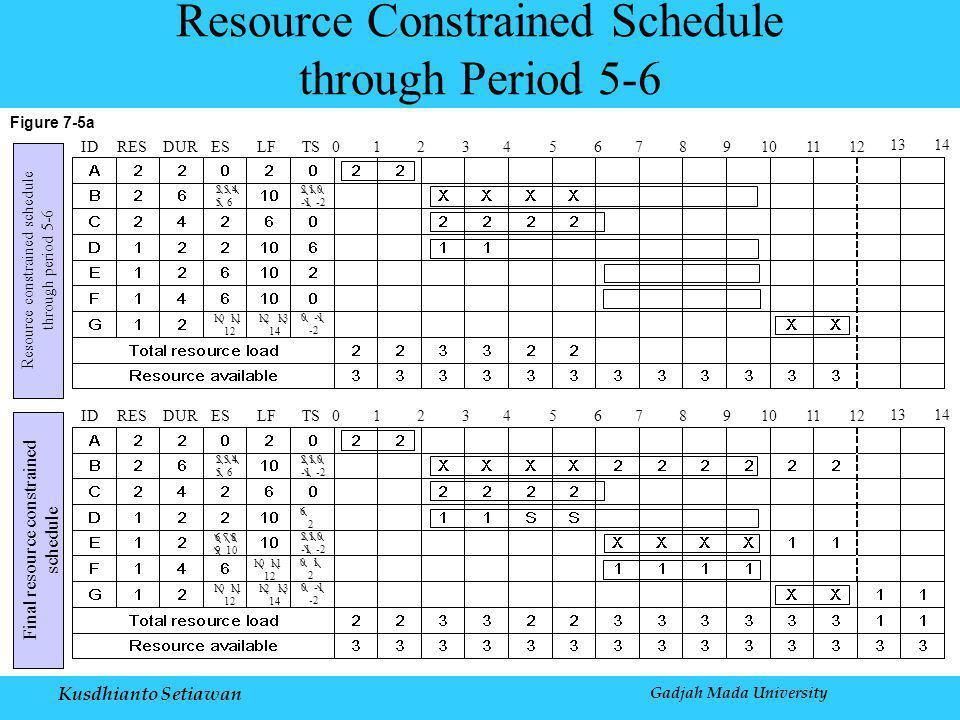 Kusdhianto Setiawan Gadjah Mada University Figure 7-5a Resource Constrained Schedule through Period 5-6 Resource constrained schedule through period 5-6 IDRESDURESLFTS0123456789101112 1314 2 3 4 5 6 2 1 0 -1 -2 10 11 12 12 13 14 0 -1 -2 Final resource constrained schedule IDRESDURESLFTS0123456789101112 1314 2 3 4 5 6 2 1 0 -1 -2 10 11 12 12 13 14 0 -1 -2 0 1 2 10 11 12 6 7 8 9 10 2 1 0 -1 -2 6 2