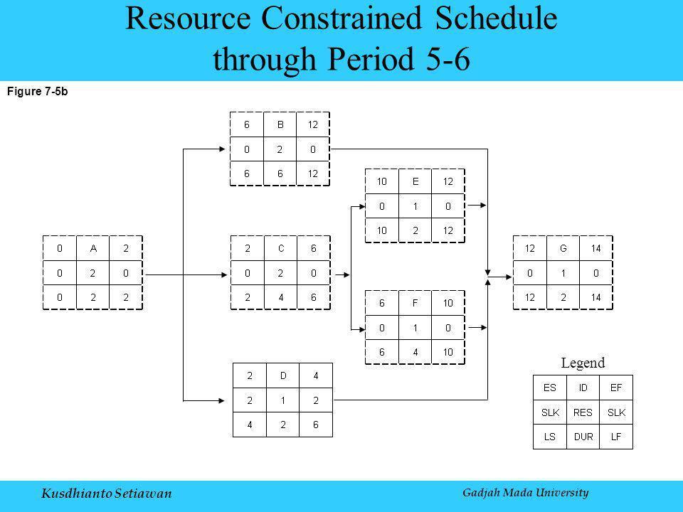 Kusdhianto Setiawan Gadjah Mada University Figure 7-5b Resource Constrained Schedule through Period 5-6 Legend