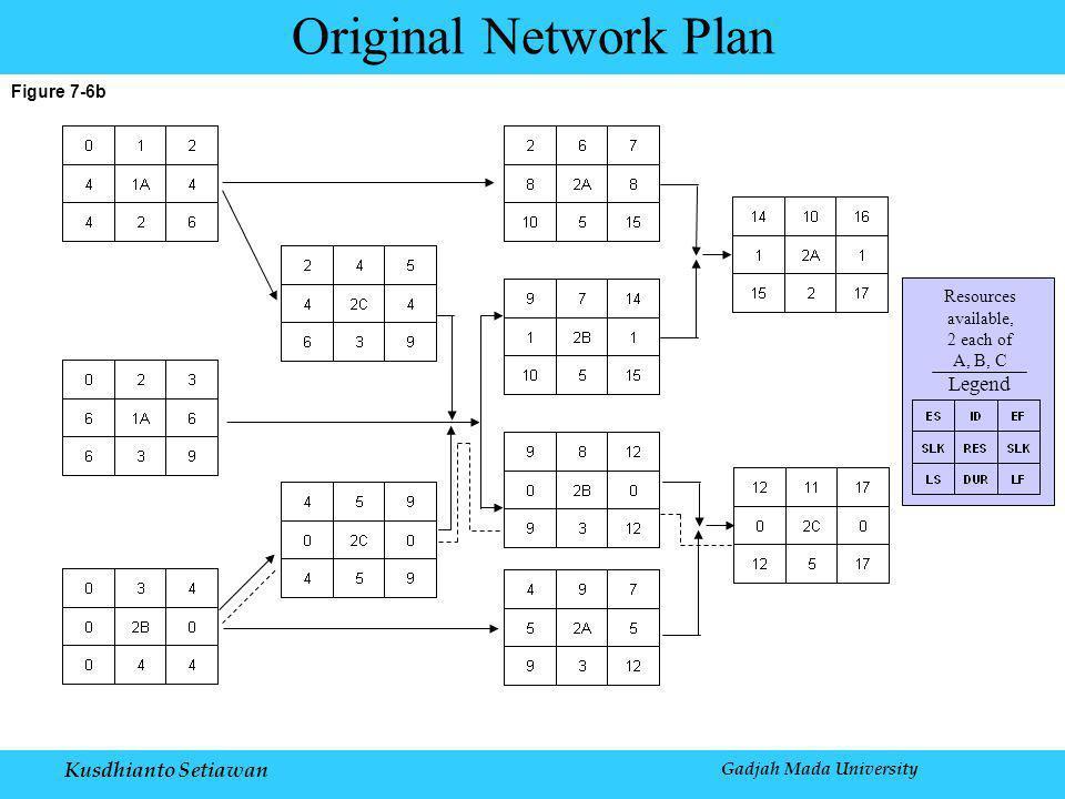 Kusdhianto Setiawan Gadjah Mada University Figure 7-6b Original Network Plan Legend Resources available, 2 each of A, B, C