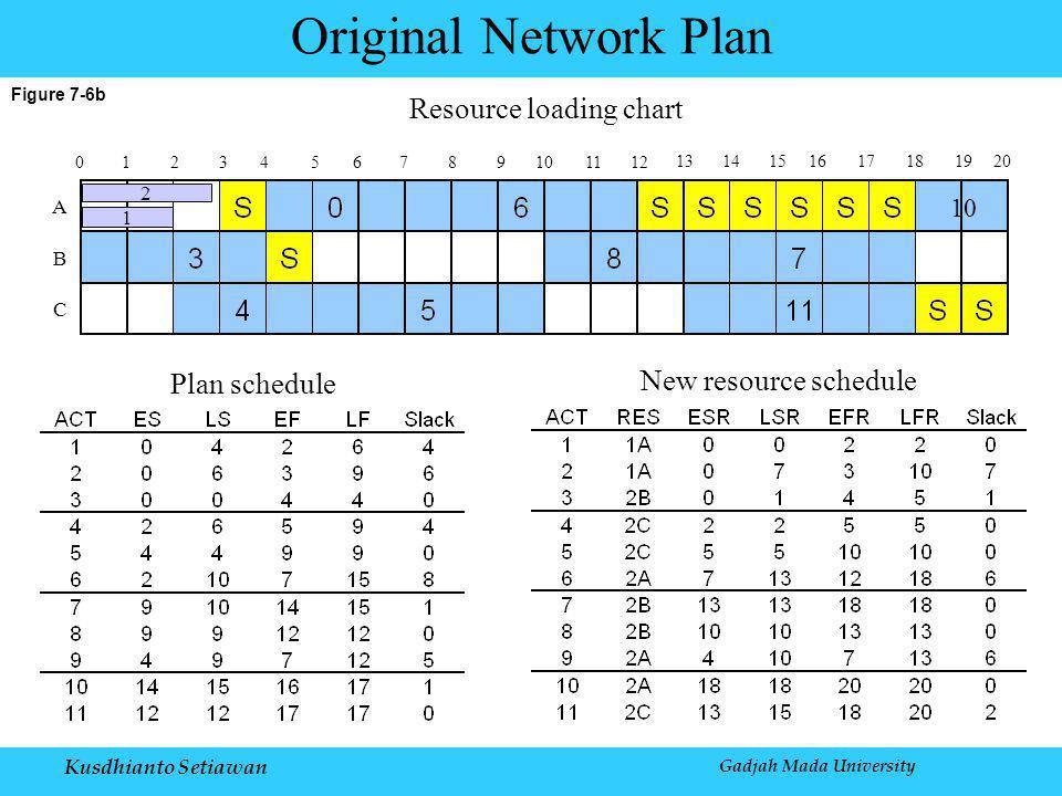 Kusdhianto Setiawan Gadjah Mada University Figure 7-6b Original Network Plan 0123456789101112 1314 10 2 1 151617181920 A B C Resource loading chart Plan schedule New resource schedule