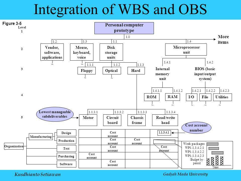Kusdhianto Setiawan Gadjah Mada University Figure 3-5 Integration of WBS and OBS Time